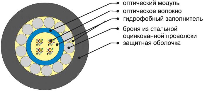 Кабель ОКB-t