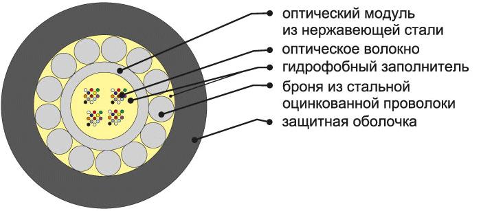 Кабель ОКБс