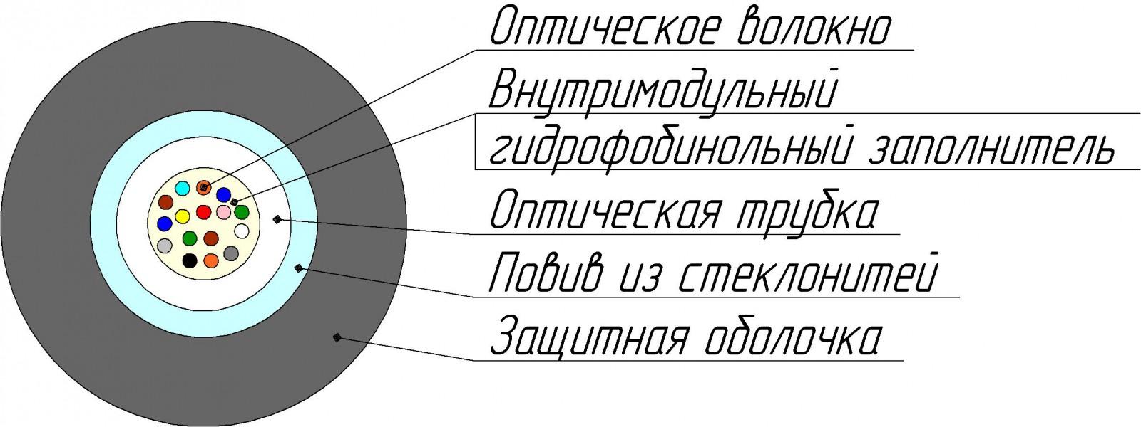 Кабель ОКГ-Т