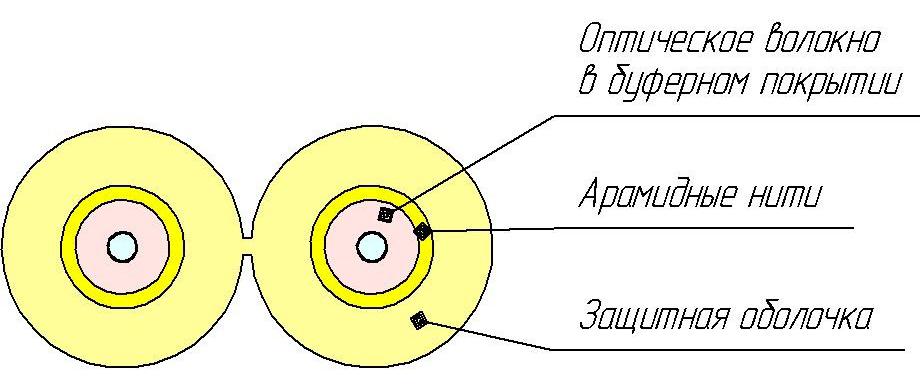 Кабель ОКВнг(D)-Д-2