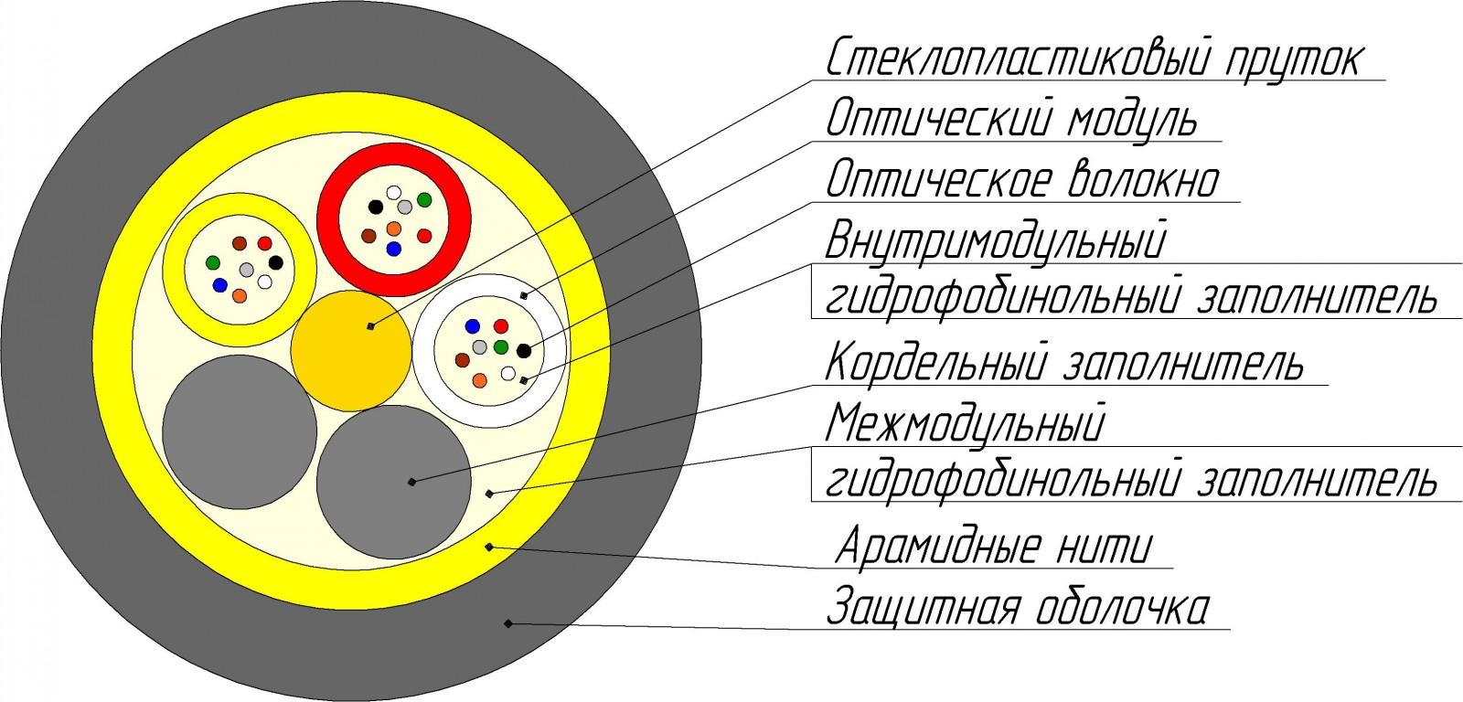 Кабель ОККм