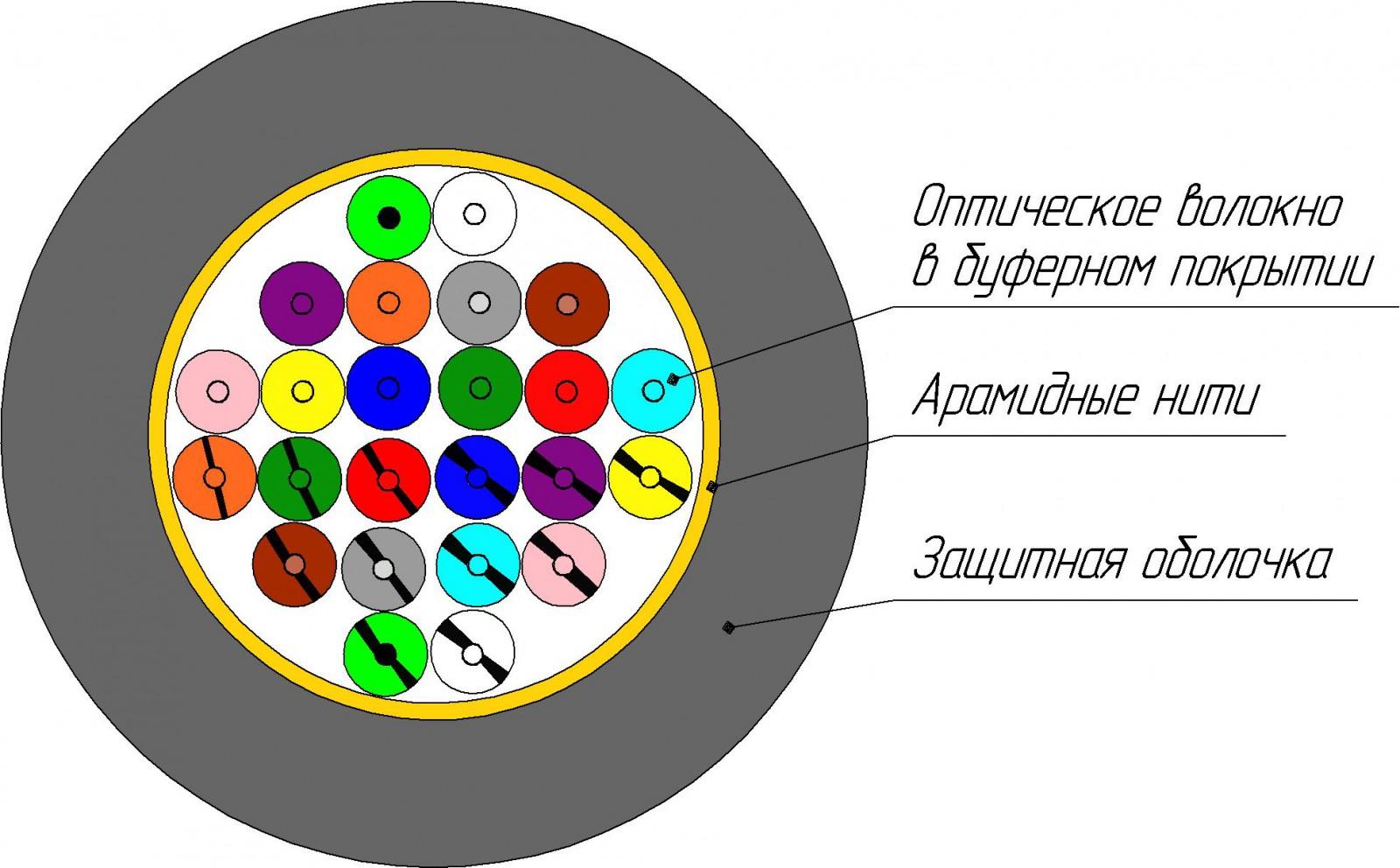 Кабель ОКВНГ(D)-РД