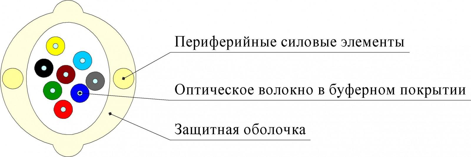 Кабель ОКВнг(D)-P