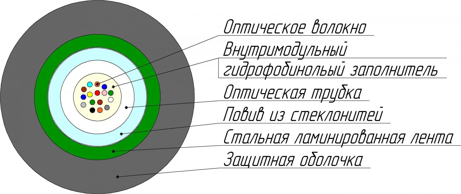 Кабель ОКЛ-Т