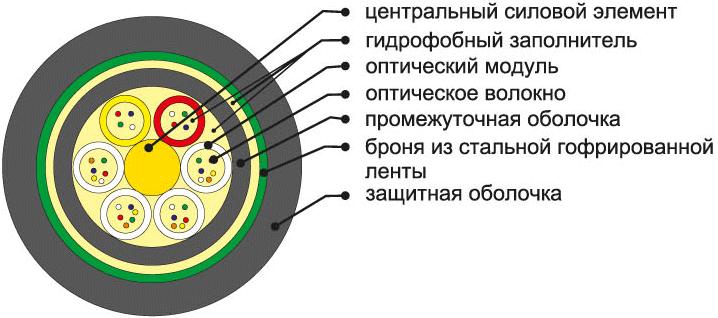 Кабель ОКЛ
