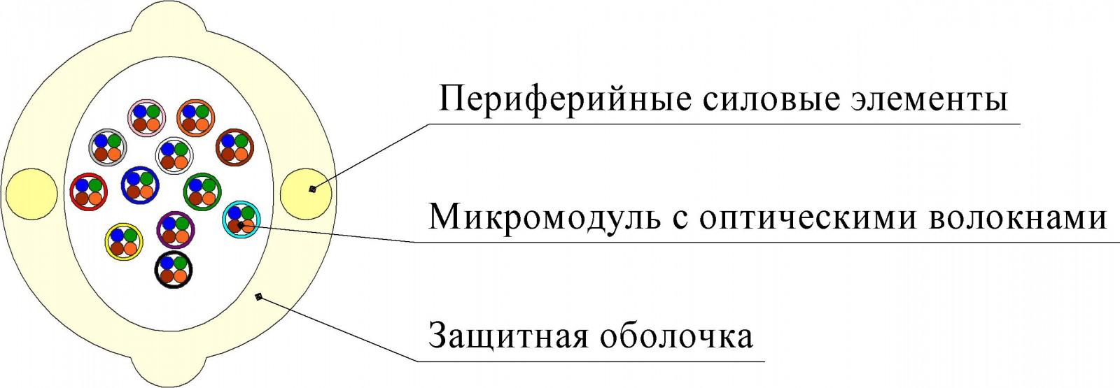 Кабель ОКВНГ(D)-PМ