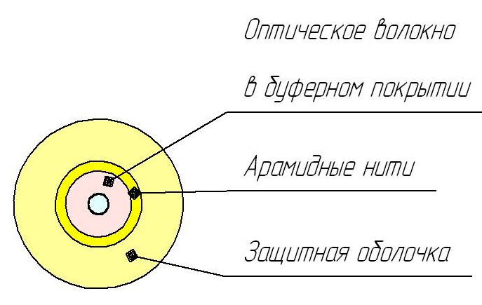 Кабель ОКВнг(D)-С-1